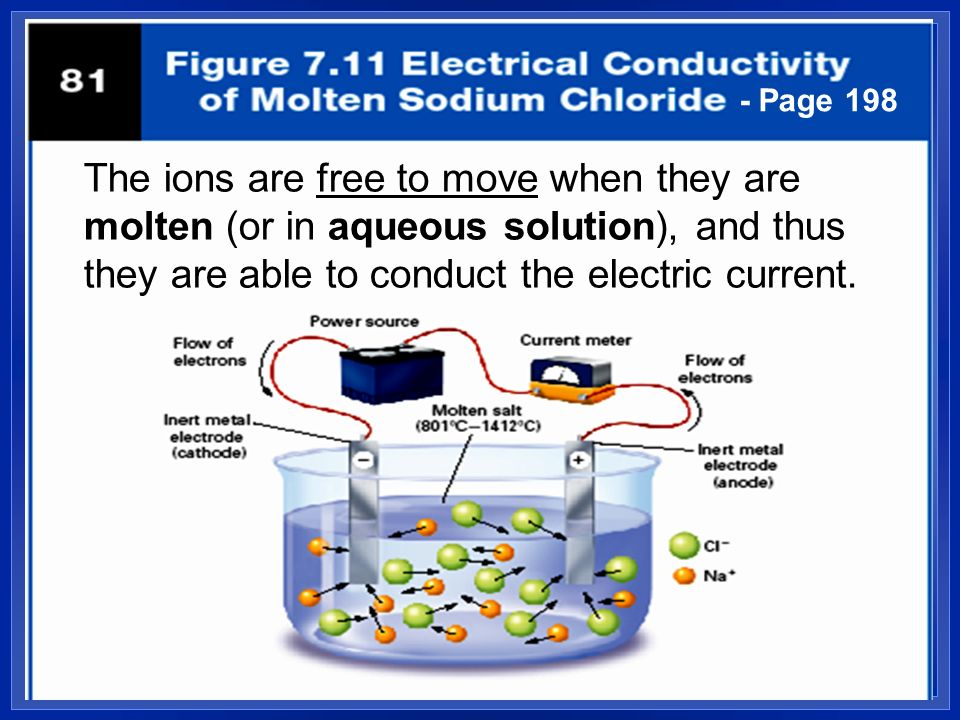- Page 198 The ions are free to move when they are molten (or in aqueous solution), and thus they are able to conduct the electric current.