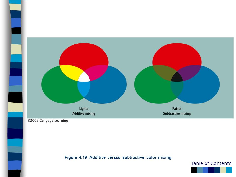 Figure 4.19 Additive versus subtractive color mixing