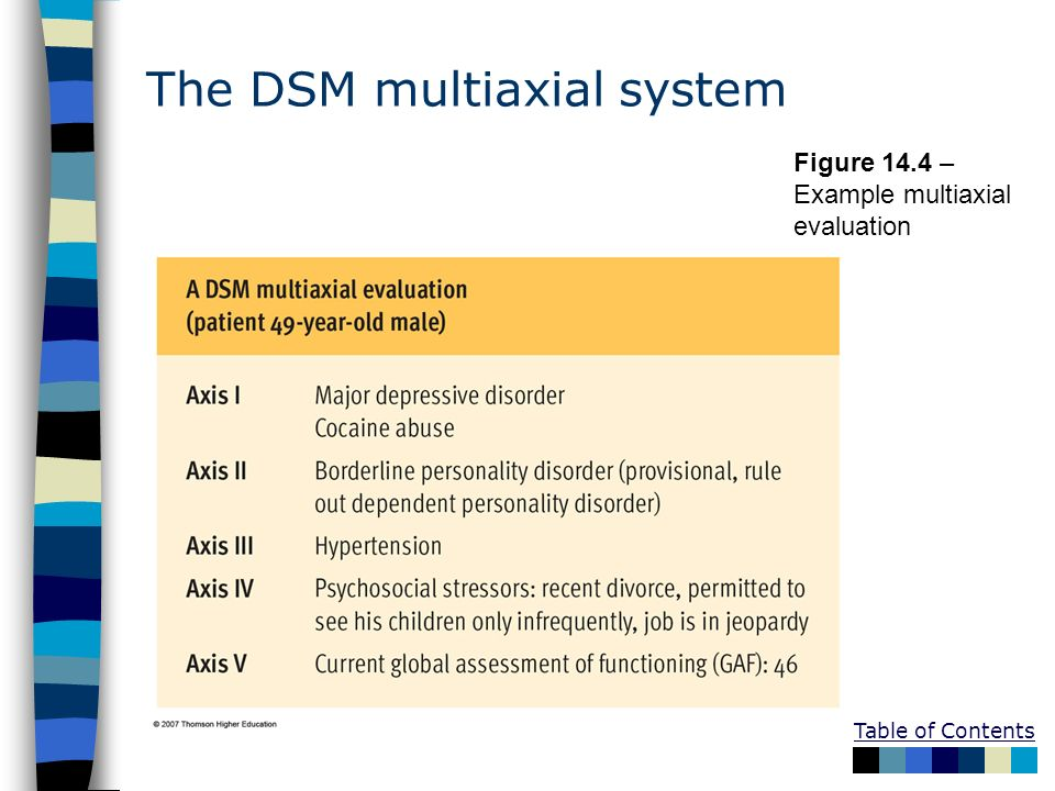 The DSM multiaxial system