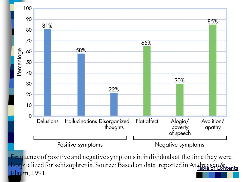 Frequency of positive and negative symptoms in individuals at the time they were hospitalized for schizophrenia.