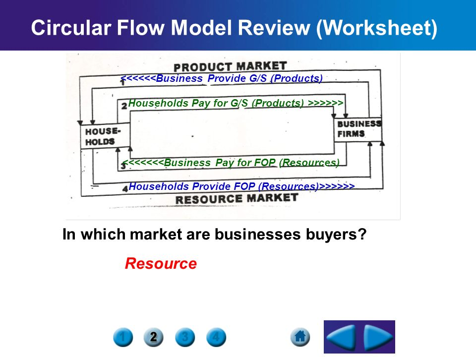 circular flow model What's a circular flow diagram the circular diagram (also called the circular model) is perhaps the easiest diagram of economics to understand.