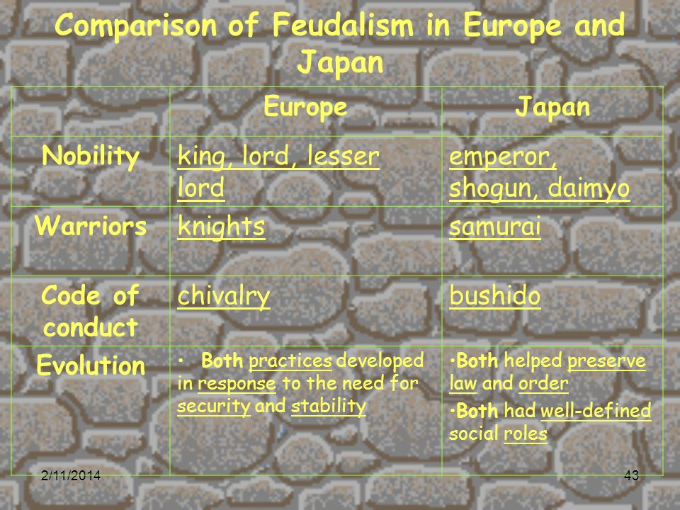 a comparison between japan and europes feudal ages Differences between feudalism in europe and japan essay  and western  europe originally were part of the roman empire, but by the middle ages( medieval.
