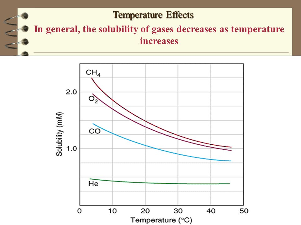 In general, the solubility of gases decreases as temperature increases