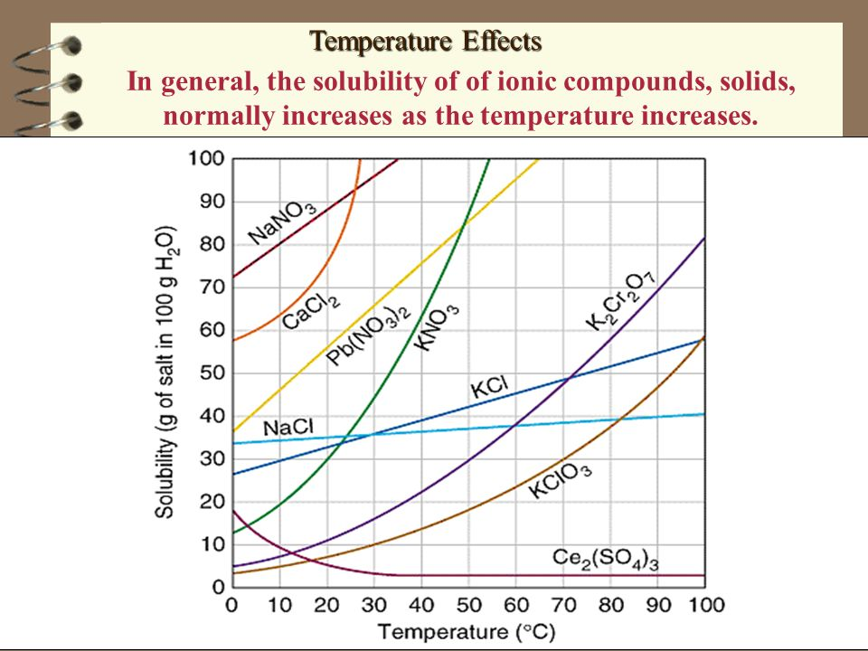 Temperature Effects In general, the solubility of of ionic compounds, solids, normally increases as the temperature increases.