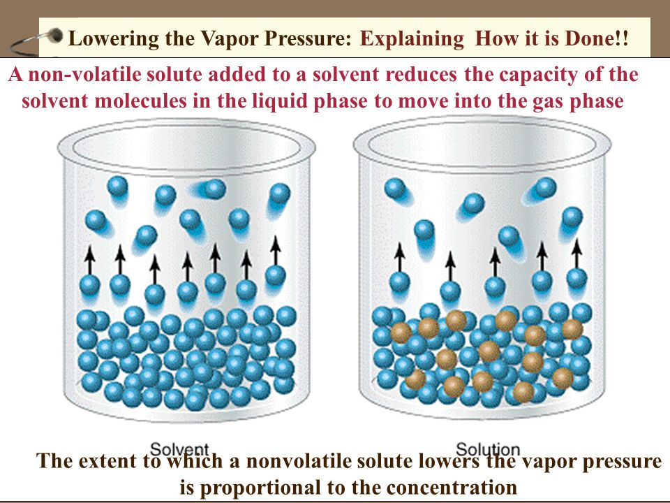 Lowering the Vapor Pressure: Explaining How it is Done!!