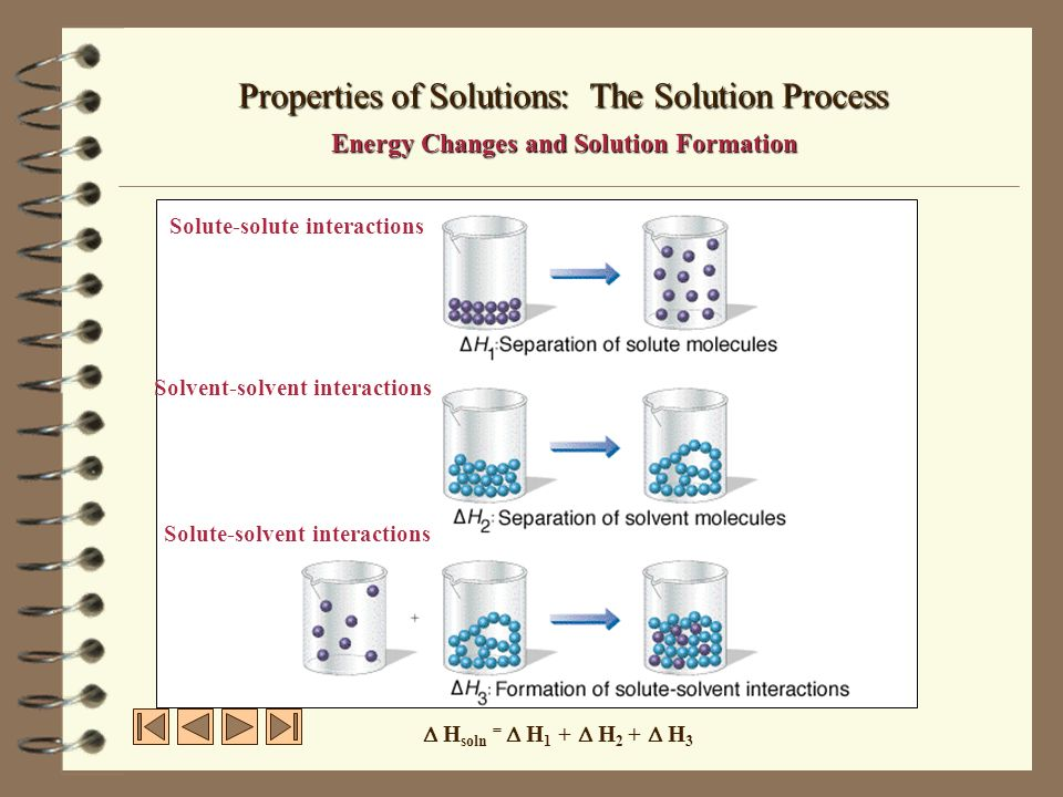 Properties of Solutions: The Solution Process