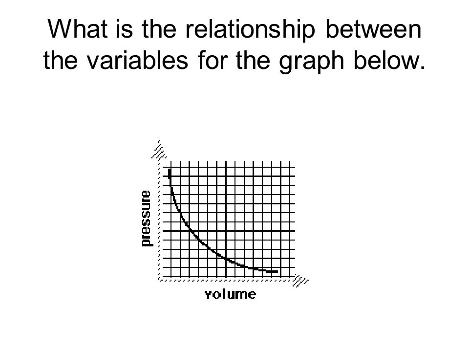 What is the relationship between the variables for the graph below.