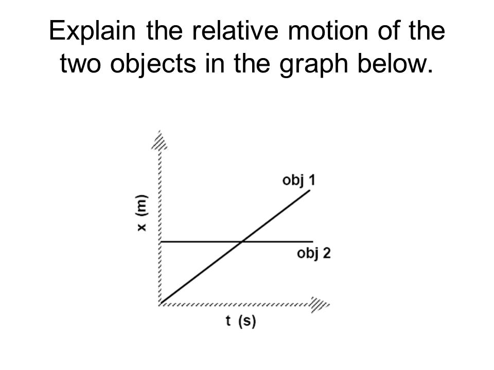 Explain the relative motion of the two objects in the graph below.