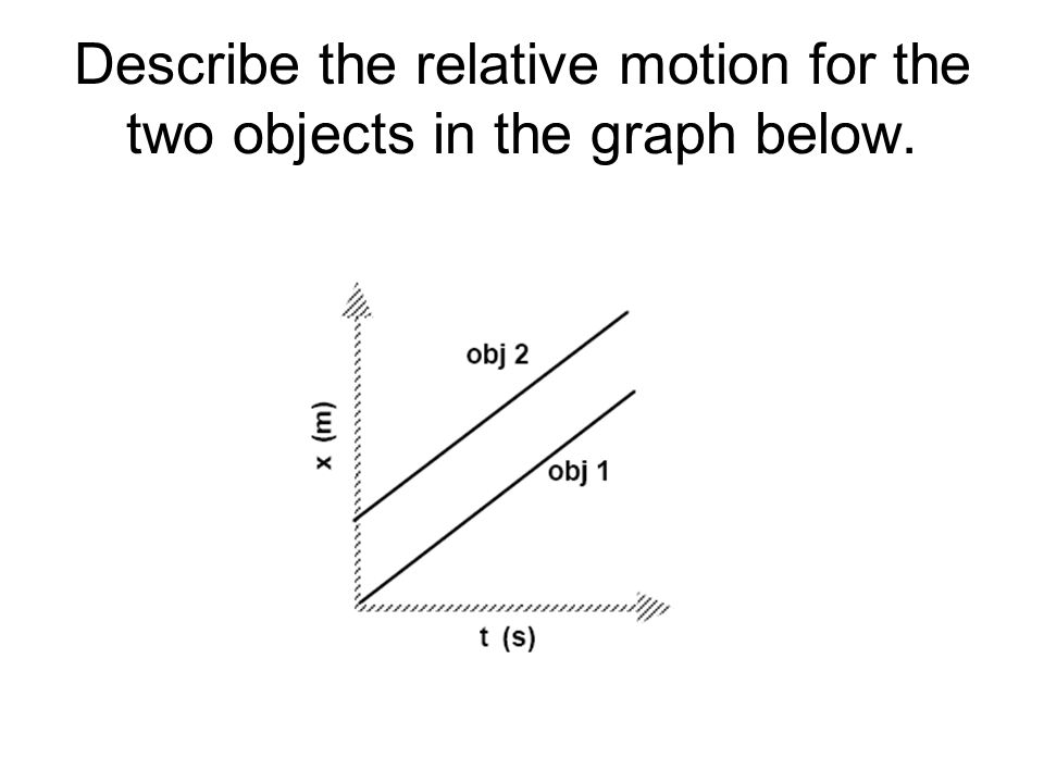Describe the relative motion for the two objects in the graph below.