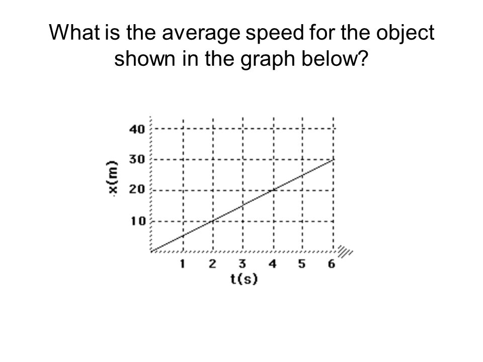 What is the average speed for the object shown in the graph below