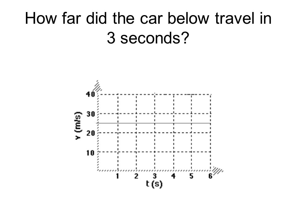 How far did the car below travel in 3 seconds