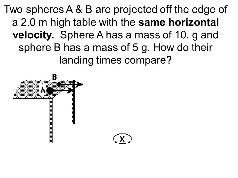 Two spheres A & B are projected off the edge of a 2