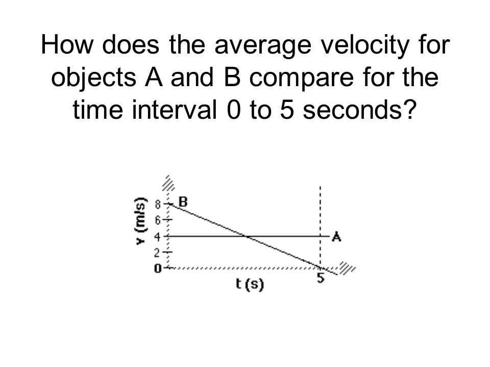 How does the average velocity for objects A and B compare for the time interval 0 to 5 seconds