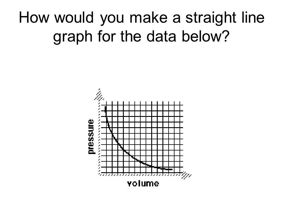 How would you make a straight line graph for the data below