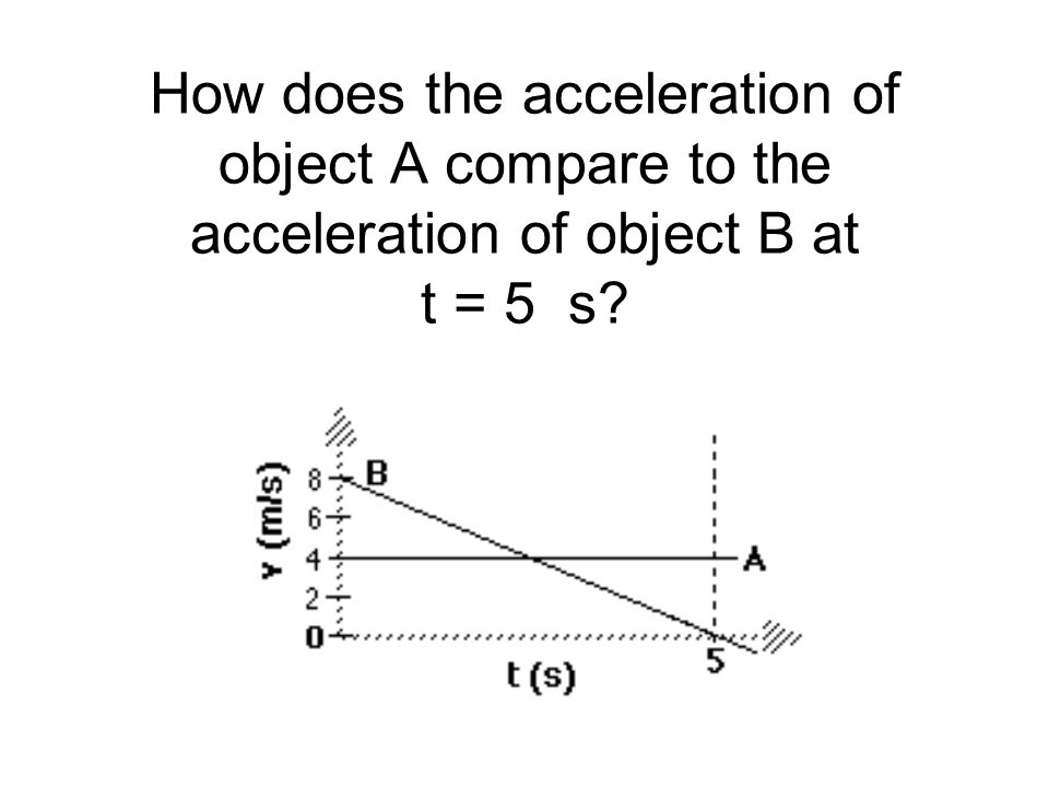 How does the acceleration of object A compare to the acceleration of object B at t = 5 s
