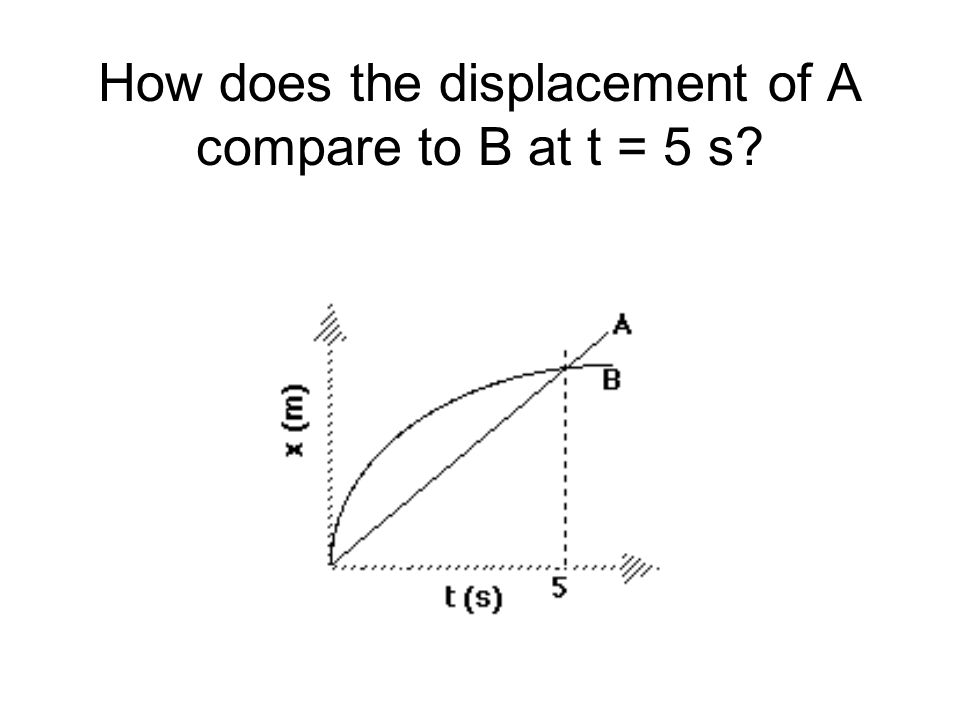 How does the displacement of A compare to B at t = 5 s