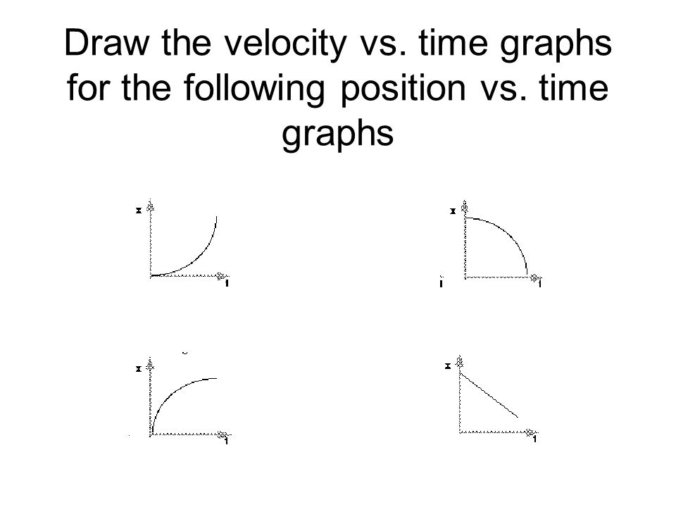 Draw the velocity vs. time graphs for the following position vs