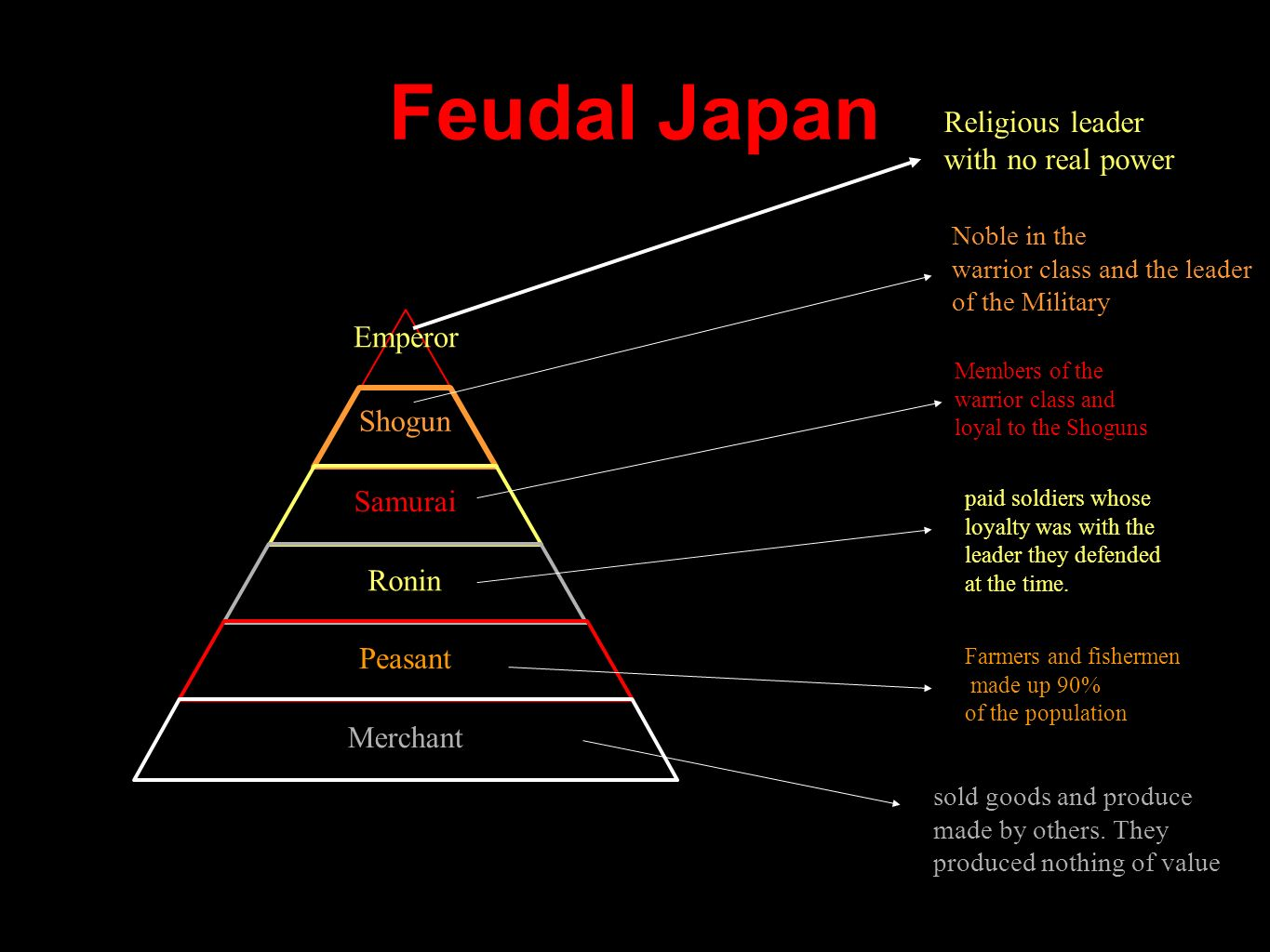 Feudal Japan Religious leader with no real power Emperor Shogun