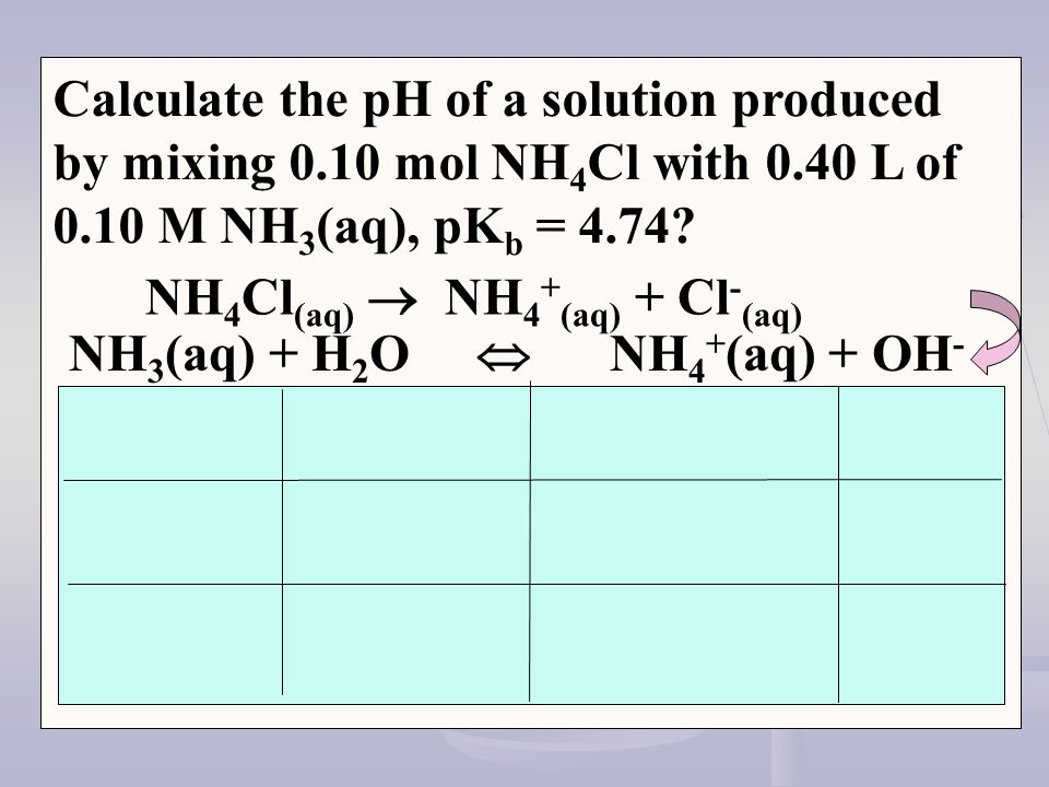 Calculate the pH of a solution produced by mixing 0