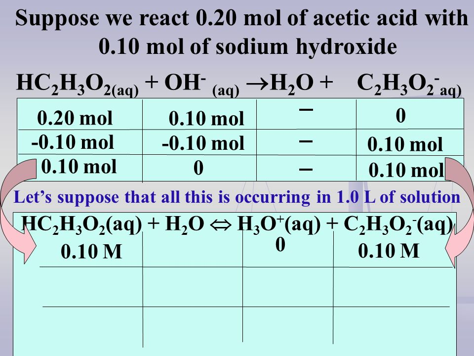 Suppose we react 0.20 mol of acetic acid with