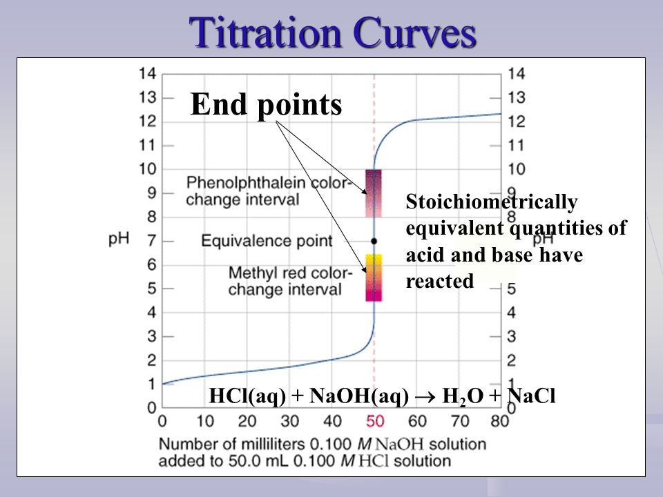 Titration Curves End points