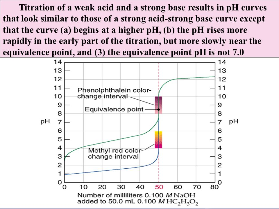 Titration of a weak acid and a strong base results in pH curves that look similar to those of a strong acid-strong base curve except that the curve (a) begins at a higher pH, (b) the pH rises more rapidly in the early part of the titration, but more slowly near the equivalence point, and (3) the equivalence point pH is not 7.0