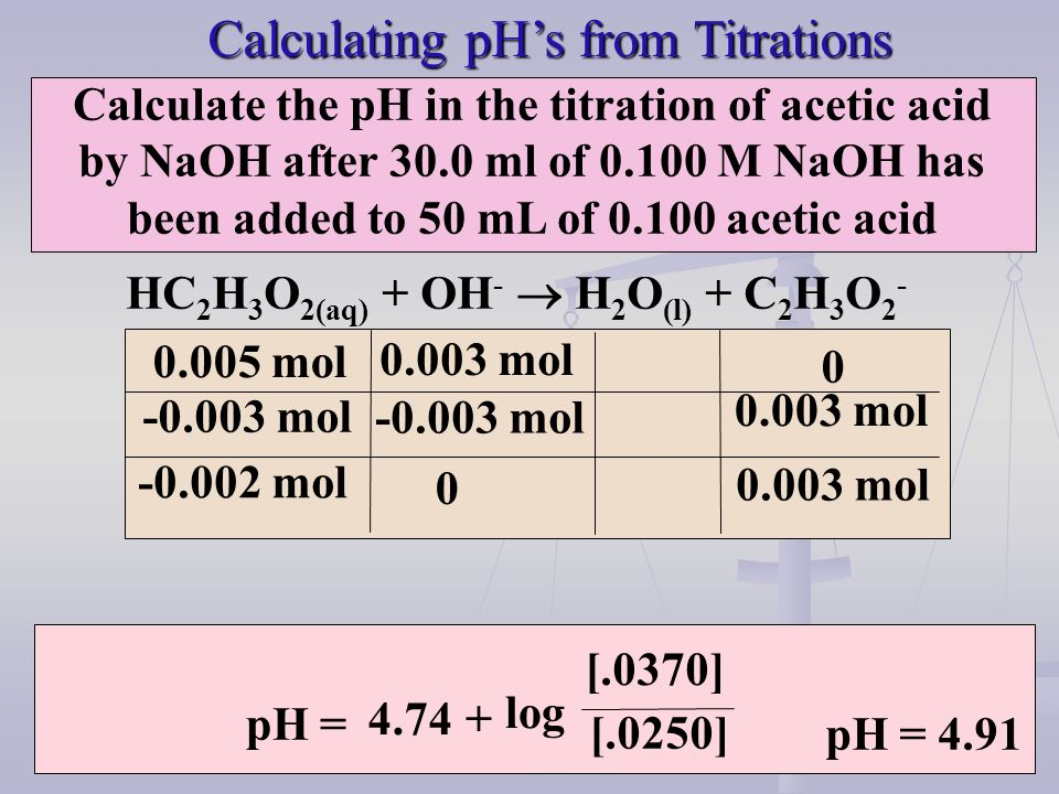 Calculating pH's from Titrations