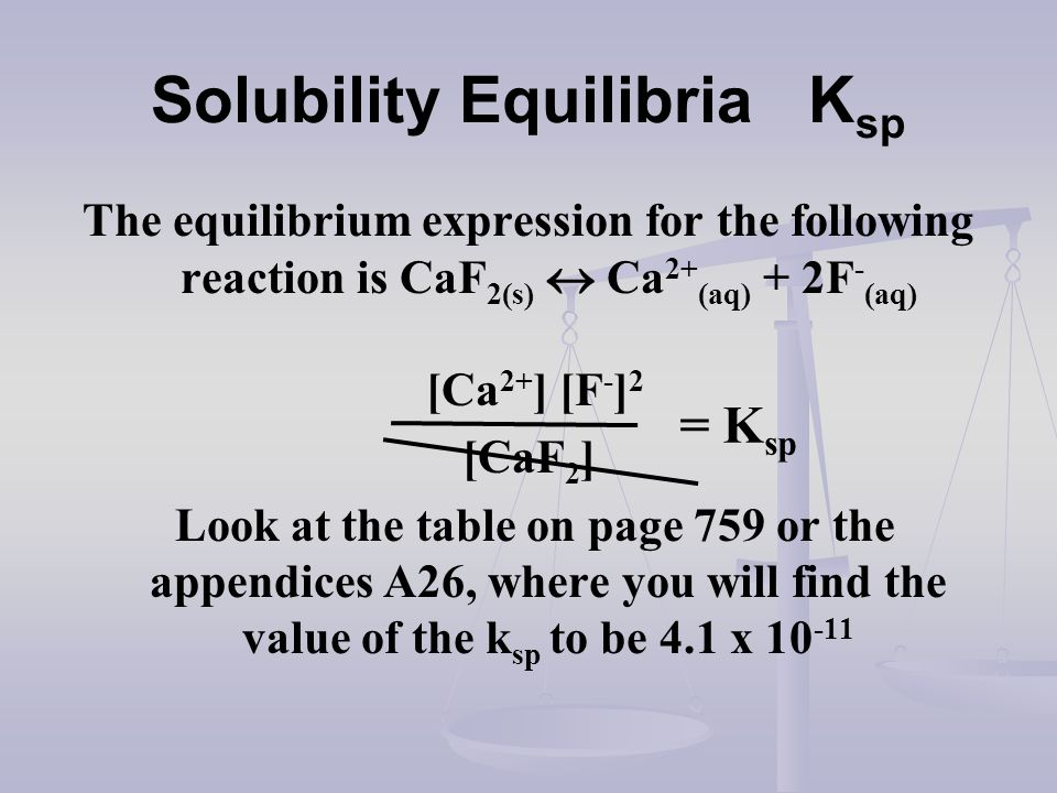 Solubility Equilibria Ksp