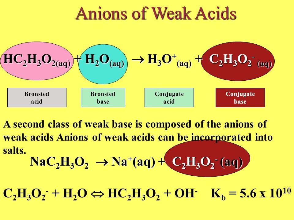 Anions of Weak Acids HC2H3O2(aq) + H2O(aq)  H3O+(aq) + C2H3O2- (aq)