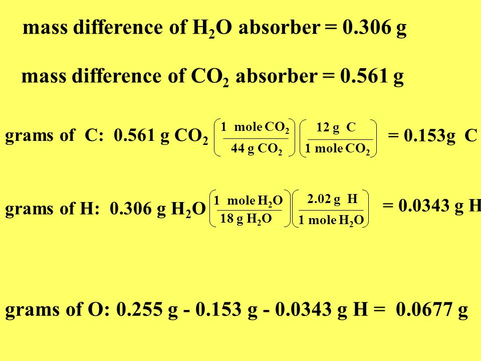 mass difference of H2O absorber = 0.306 g