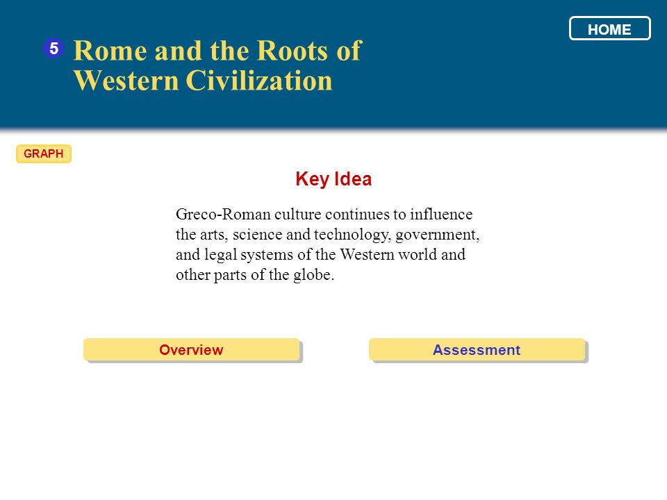 Rome and the Roots of Western Civilization Key Idea 5