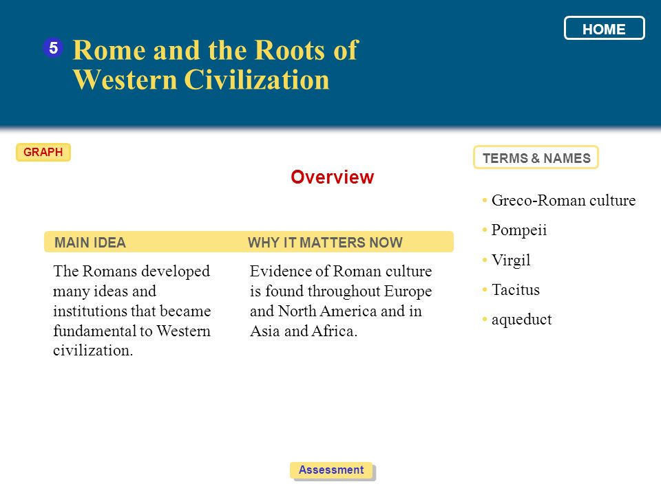 Rome and the Roots of Western Civilization Overview 5