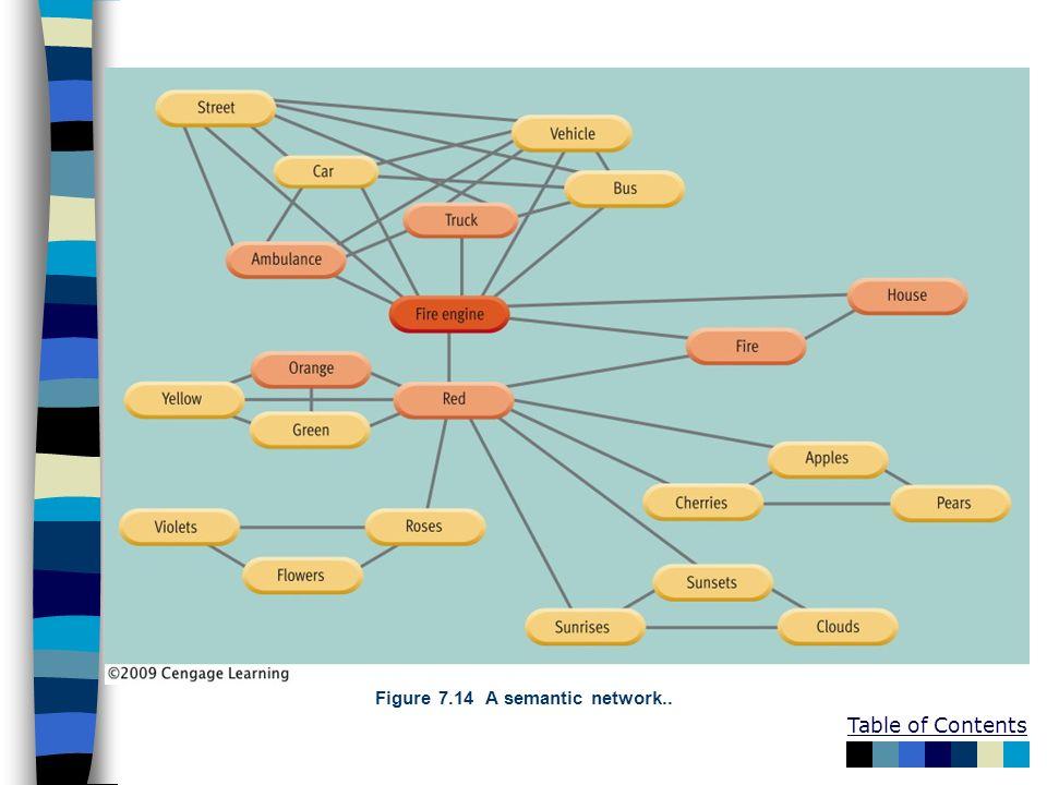 Figure 7.14 A semantic network..