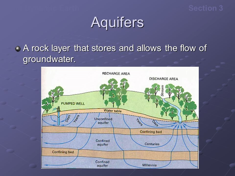Aquifers A rock layer that stores and allows the flow of groundwater.