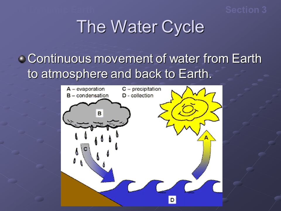 The Water Cycle Continuous movement of water from Earth to atmosphere and back to Earth.