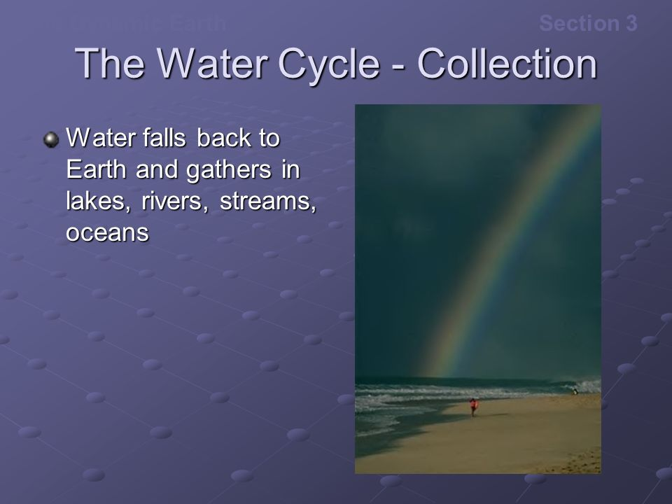 The Water Cycle - Collection