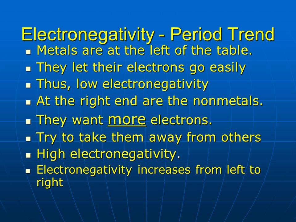 Electronegativity - Period Trend