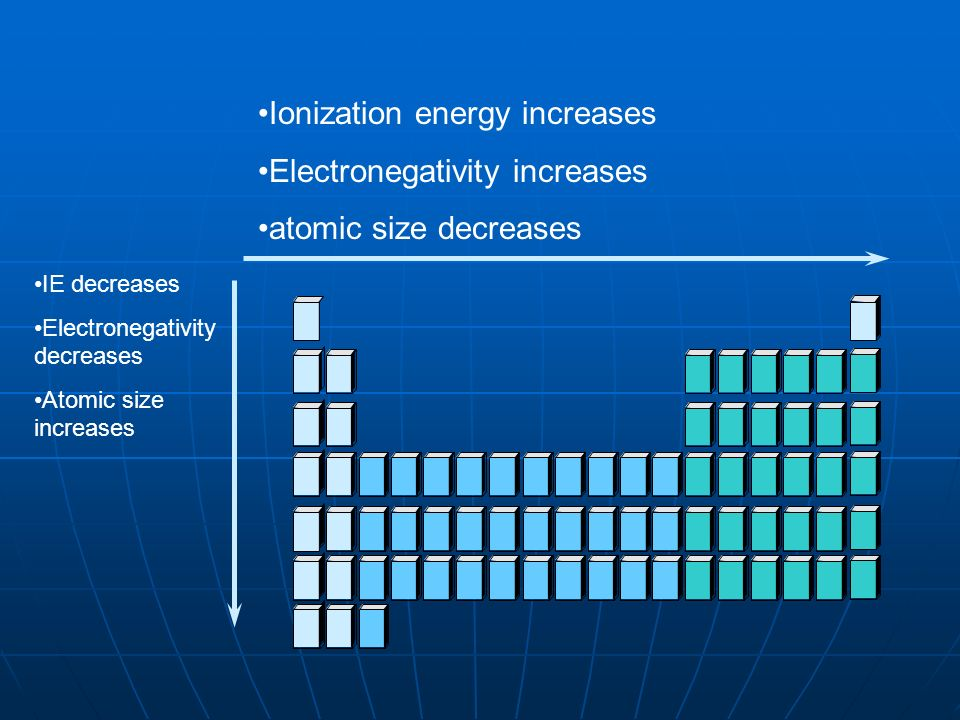 Ionization energy increases Electronegativity increases