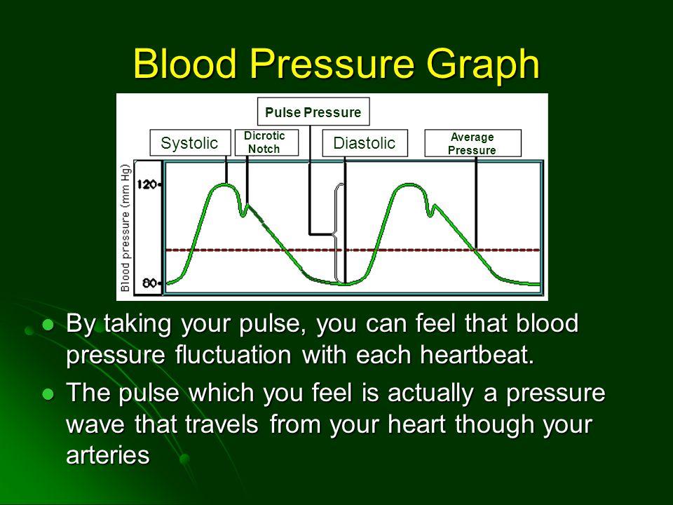 Blood Pressure Graph Pulse Pressure. Systolic. Dicrotic Notch. Diastolic. Average Pressure.