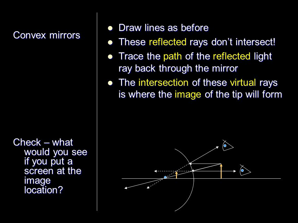 Draw lines as before These reflected rays don't intersect! Trace the path of the reflected light ray back through the mirror.