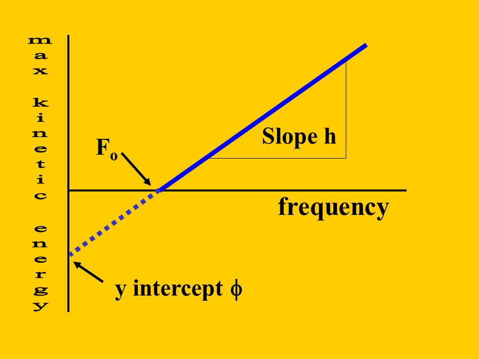 Slope h Fo max kinetic energy frequency y intercept 
