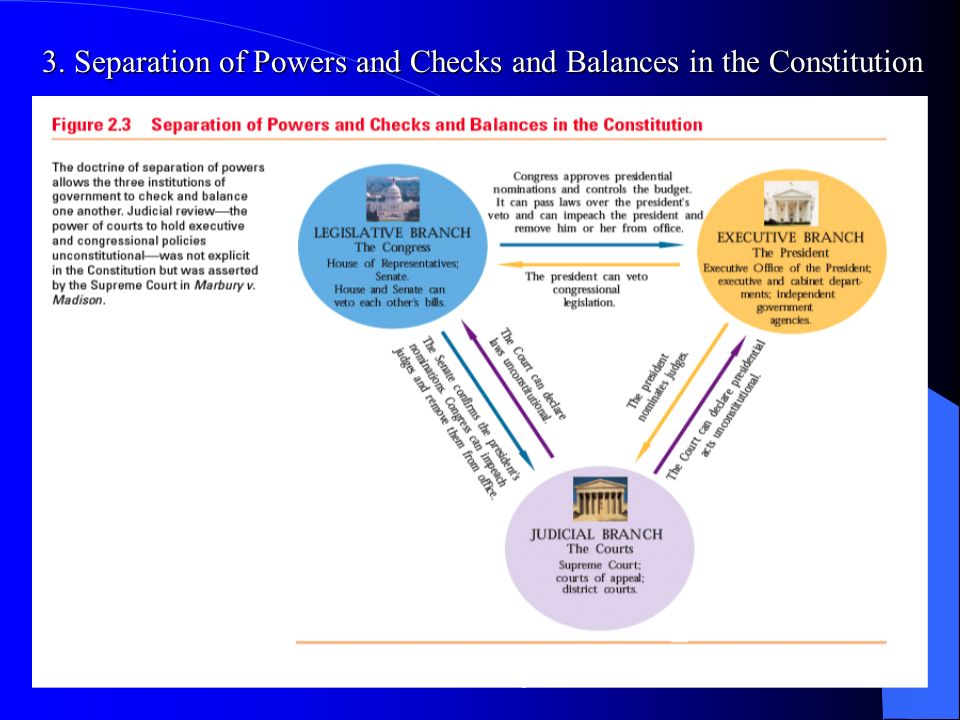 3. Separation of Powers and Checks and Balances in the Constitution