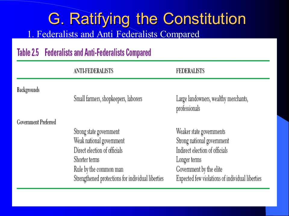 G. Ratifying the Constitution