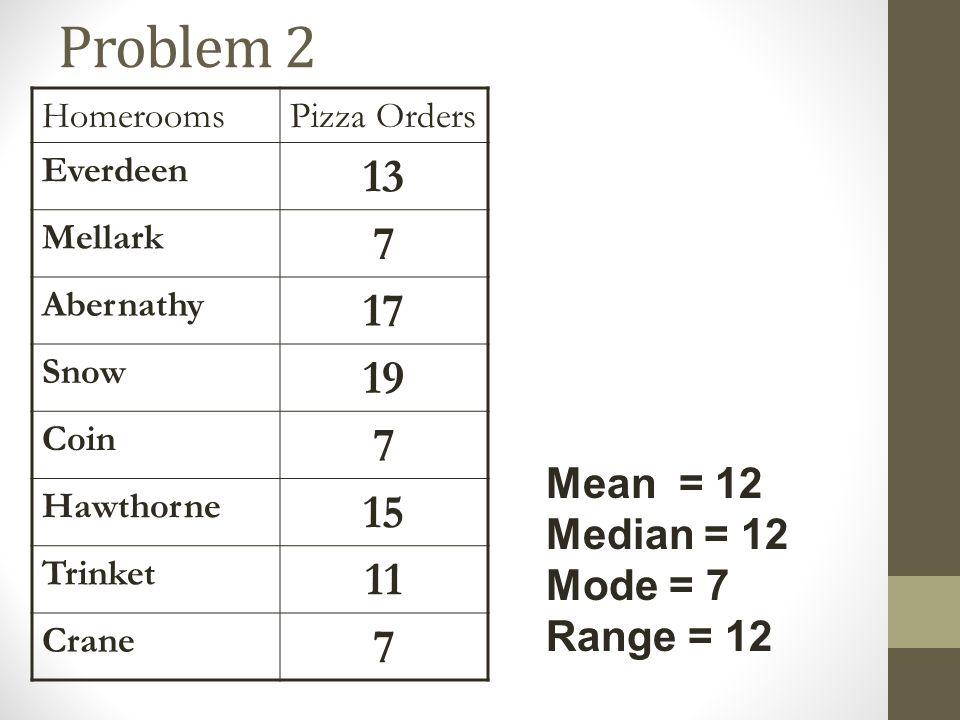 Problem 2 13 7 17 19 15 11 Mean = 12 Median = 12 Mode = 7 Range = 12