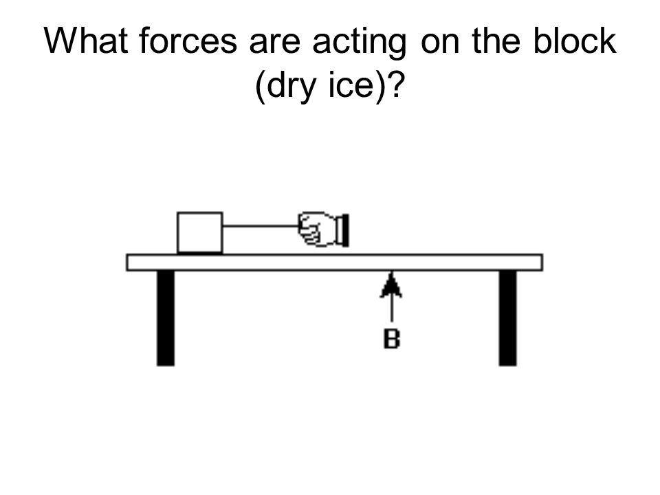 What forces are acting on the block (dry ice)