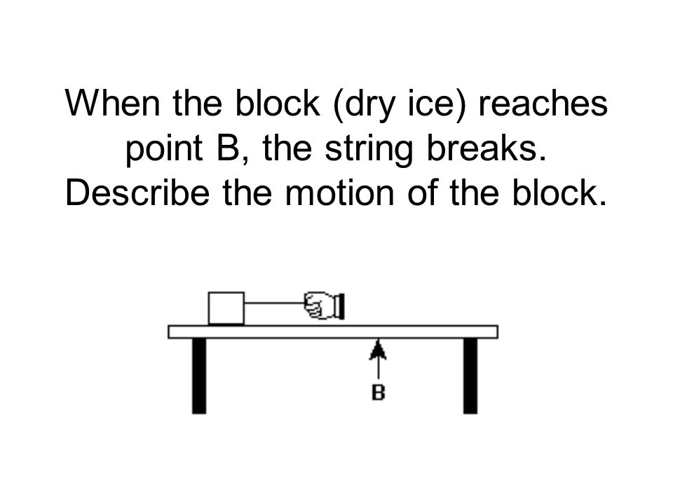 When the block (dry ice) reaches point B, the string breaks