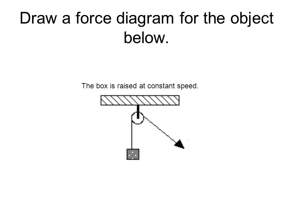 Draw a force diagram for the object below.
