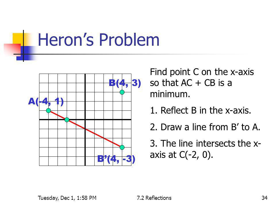 Heron's Problem Find point C on the x-axis so that AC + CB is a minimum. 1. Reflect B in the x-axis.