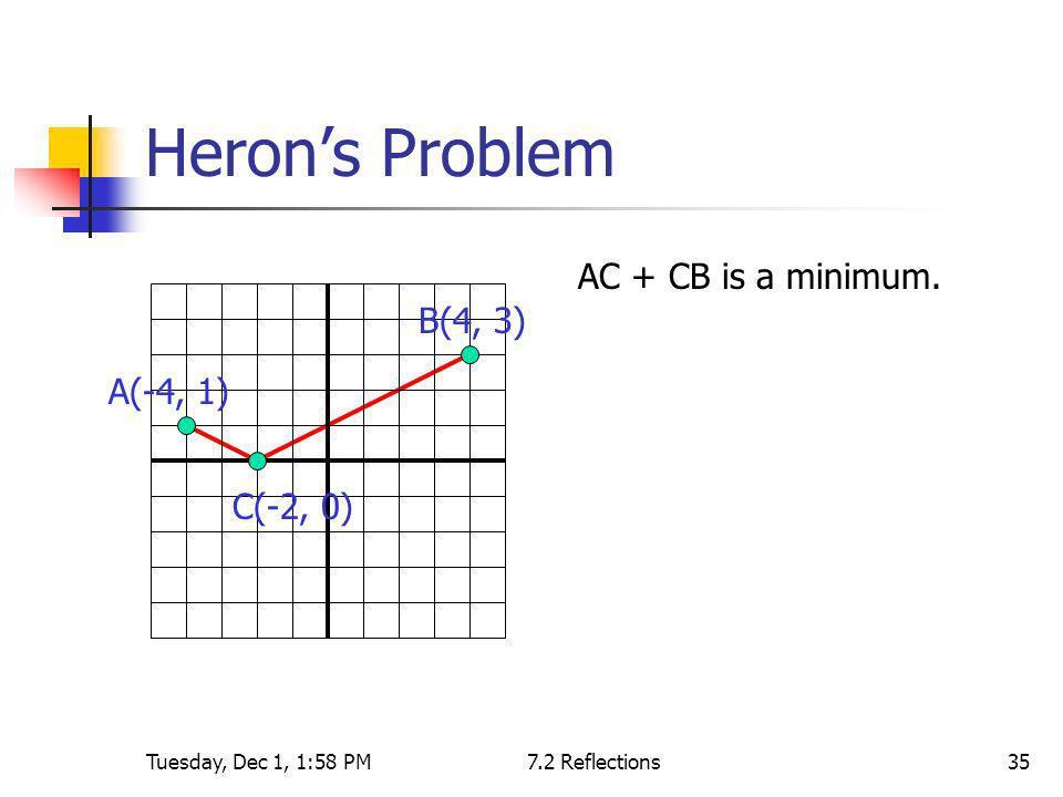 Heron's Problem AC + CB is a minimum. B(4, 3) A(-4, 1) C(-2, 0)