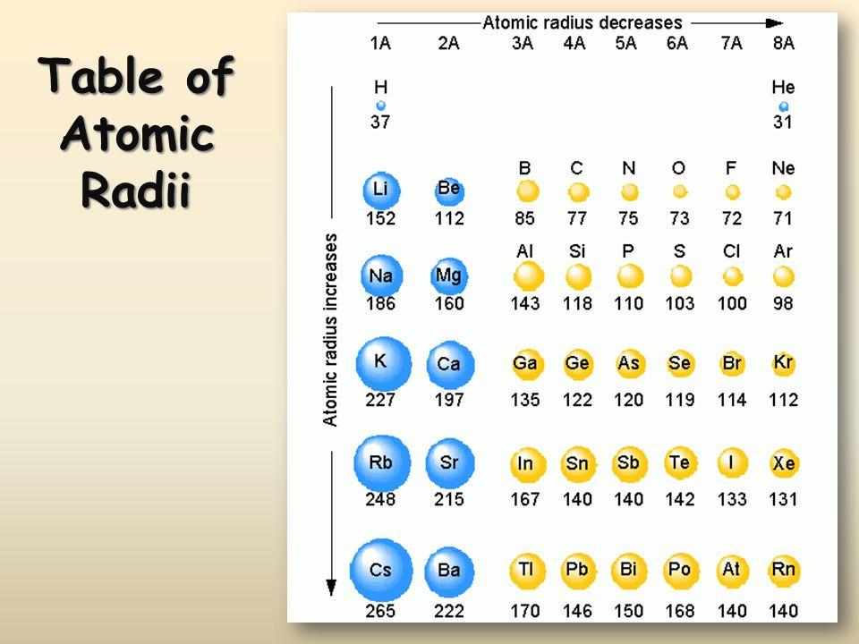 Table of Atomic Radii